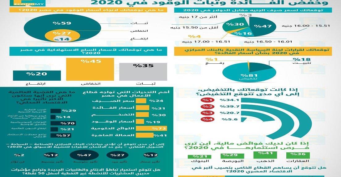 """EconomyPlus Survey 2020 Info 1104x575 - مبادرات """"المركزي"""" ستنعش العقارات والصناعة وفرص أكبر للقطاع الخاص .. و""""الروتين"""" أهم التحديات"""