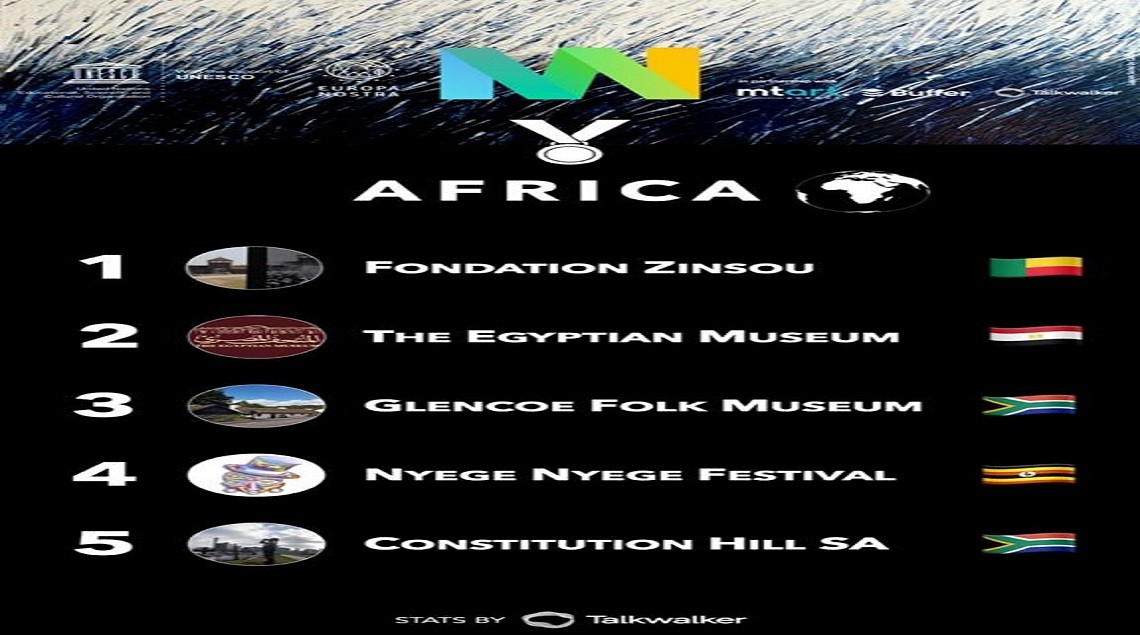 bceb9e9f 4bfc 433d b3fb 9cc27a7211ad - المتحف المصري بالتحرير يحصل على لقب الأكثر تأثيرا في قارة افريقيا